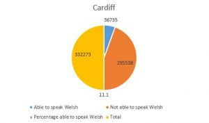 Welsh Speakers in Cardiff