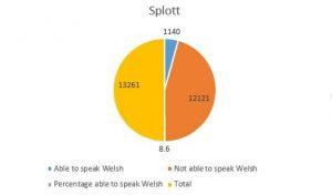 Welsh speakers in Splott