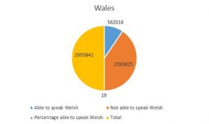 Welsh speakers in Wales